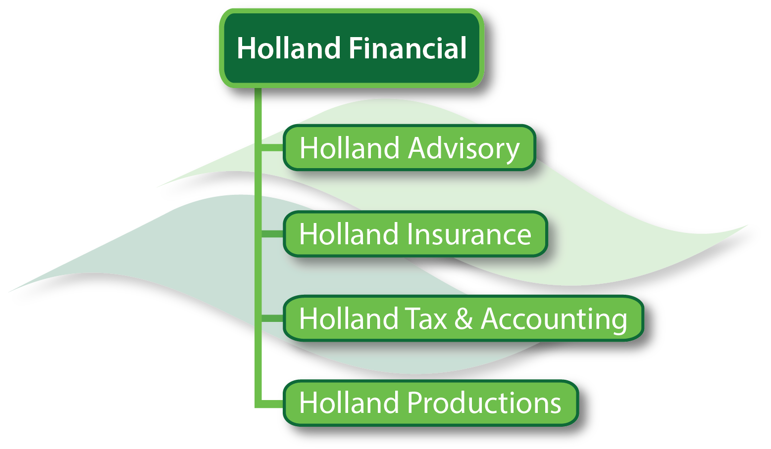 Holland Financial